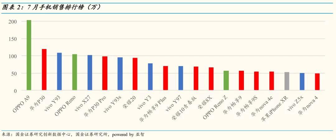 7月份手机销量排行榜前十手机型号 小米不见了