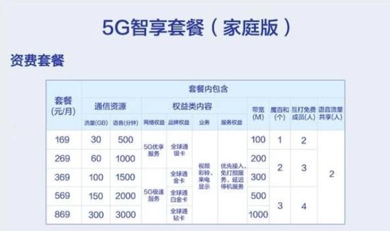 移动、电信、联通5G套餐对比 三大运营商5G收费