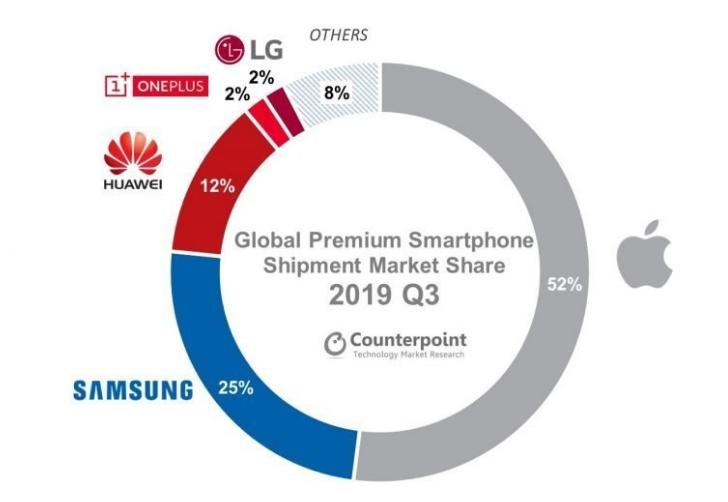 2019年第三季度高端手机品牌排行榜 华为第三