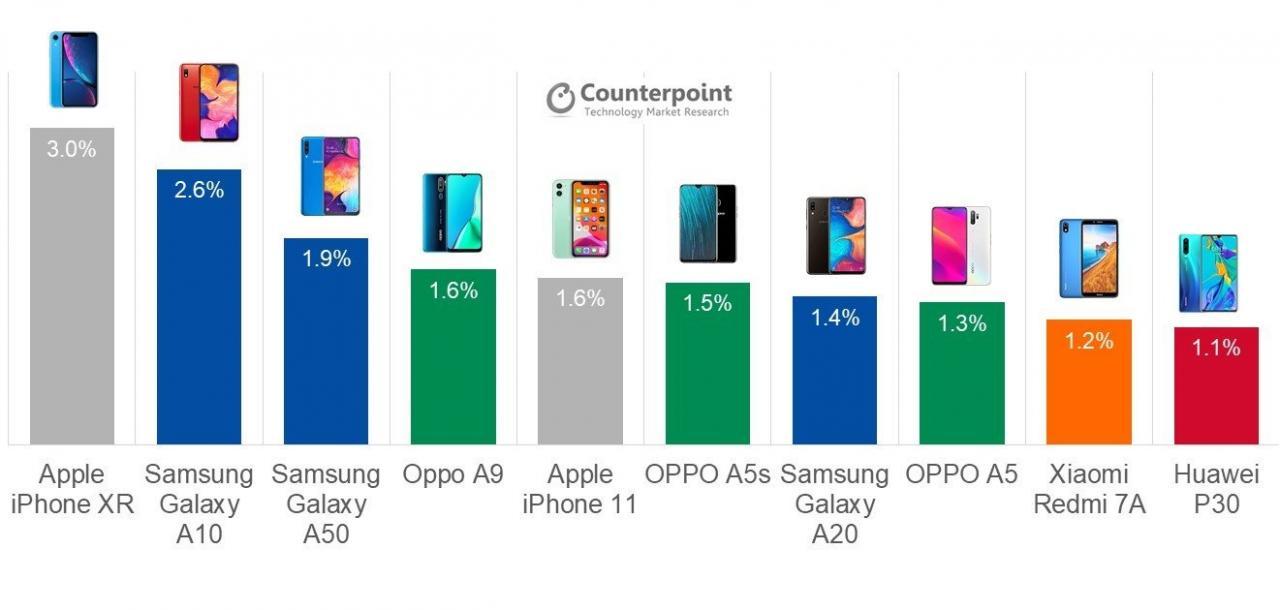 2019年第三季度全球销量前十手机型号