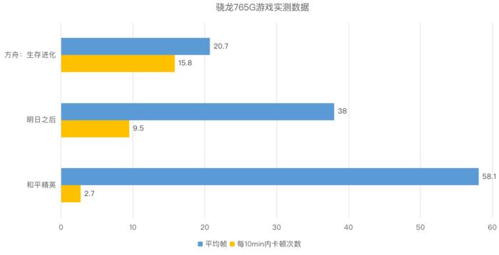 麒麟820游戏性能对比骁龙765G与骁龙865