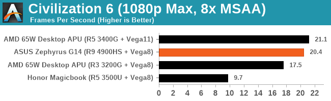 AMD R9 4900HS核显游戏性能对比R5 3500U