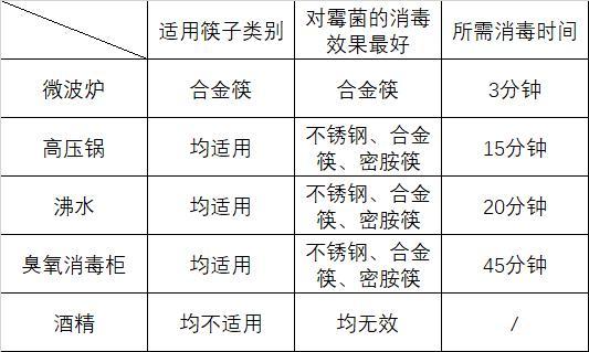 不同类型筷子消毒杀霉菌方式